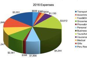 full-time travel expenses