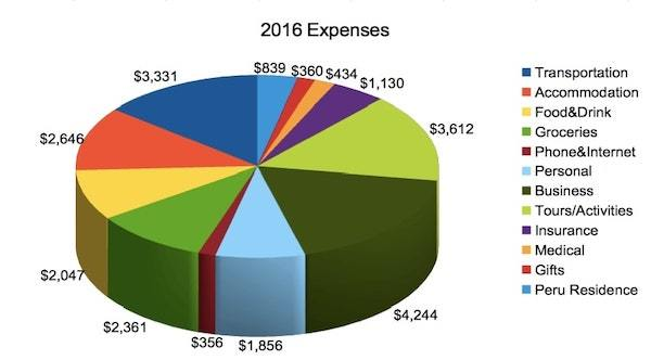 My 2016 Full-Time Travel Expenses