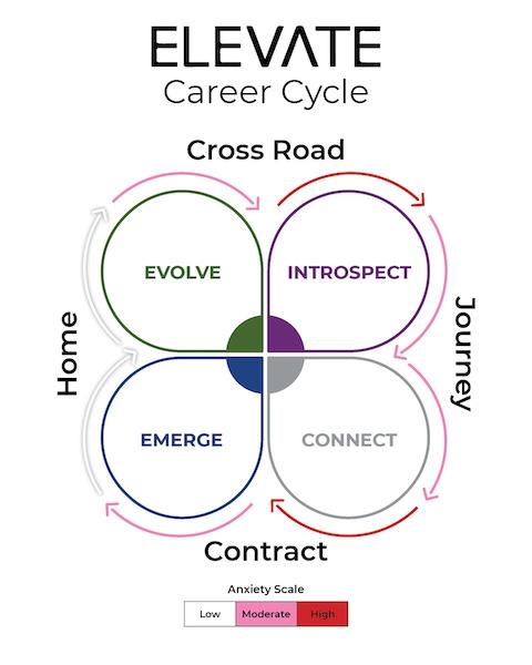 Elevate Career Cycle