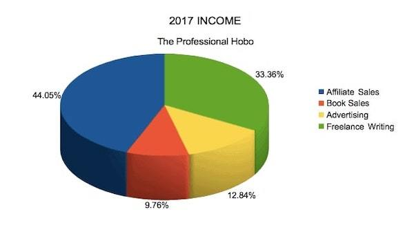 2017 Income Chart - The Professional Hobo
