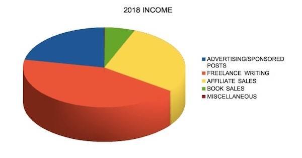 2018 Income Pie Chart