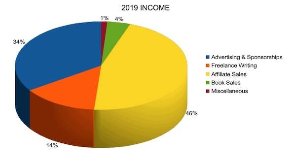 my 2019 location independent Income Chart