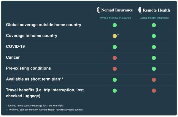 Comparison of Nomad Insurance vs Remote Health